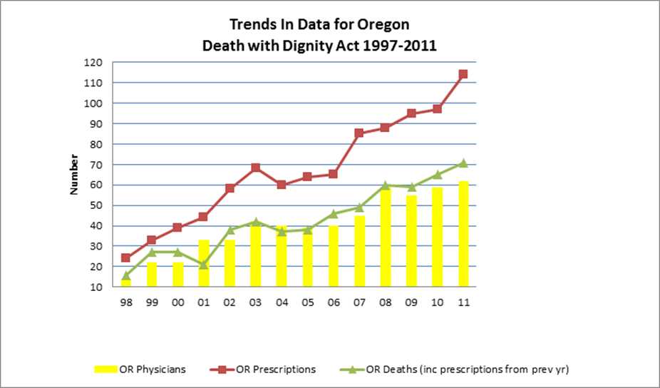Rises in Oregon and Switzerland