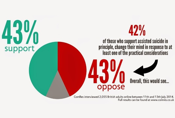 'Assisted dying' & public opinion